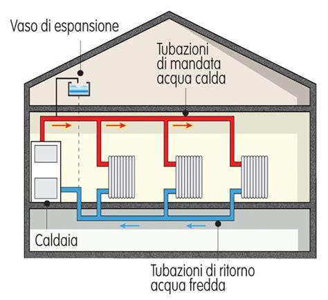 Tipologie Impianti Di Riscaldamento by Impianto Termoidraulico Tipologie Di Installazione
