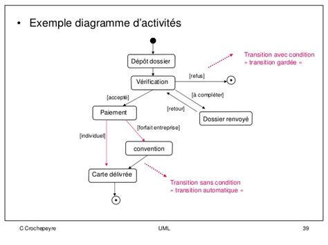 exemple diagramme d activité uml uml