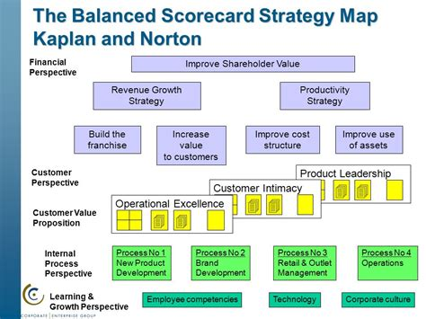 The Best Article Balanced Scorecard Kaplan Norton strategic plan process and workshop ppt