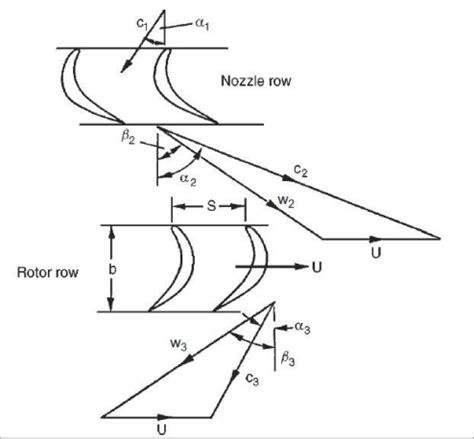 velocity diagram of pelton turbine 1 velocity diagram for axial flow turbine dixon and