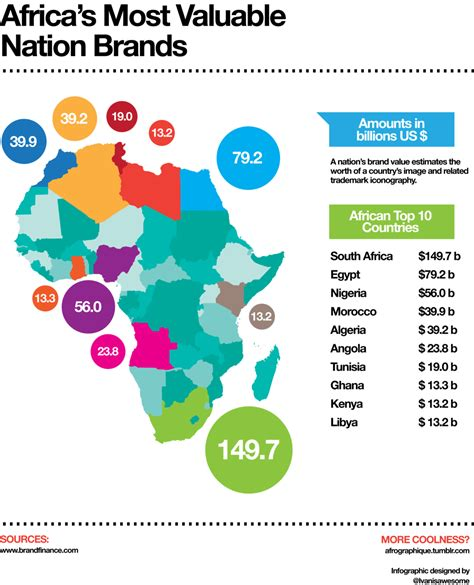 the 10 most valuable brands in sa right now sugar daddies and 5 other awesome infographics about africa sa