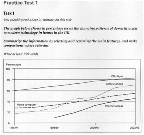 pattern line graph affect of modern technology on training technology