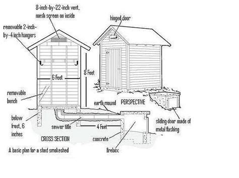 different types of building plans this site offers different types of smokehouses and