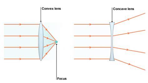 convex diagram images