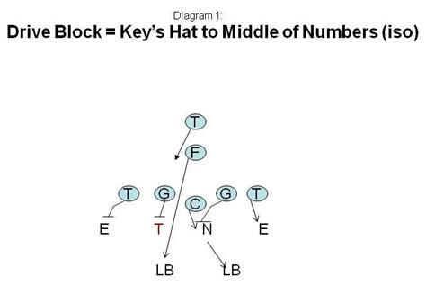 3 Technique Block Destruction Vs Run Blocking Schemes | 3 technique block destruction vs run blocking schemes