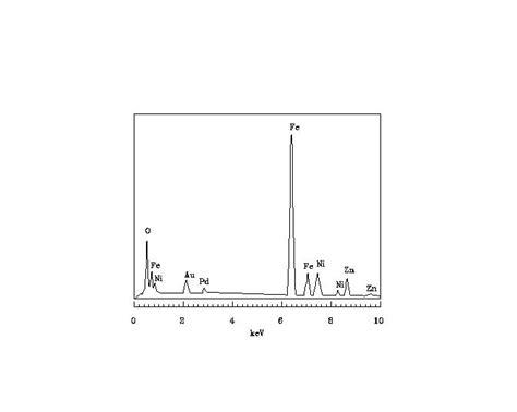 xrd pattern of zinc ferrite chemical synthesis of nickel zinc ferrite powders