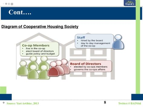 cooperative housing definition innovation in housing cooperative framework model a significant tool