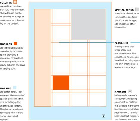 layout grid photoshop 100 design principles for using grids the grid system