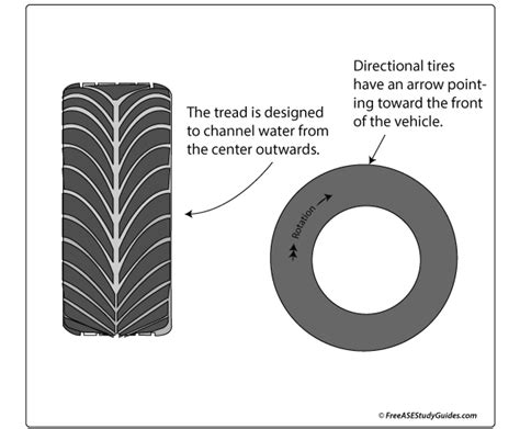 directional tires function  mounting
