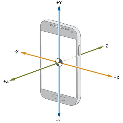 android accelerometer measure linear acceleration along x y and z axes simulink