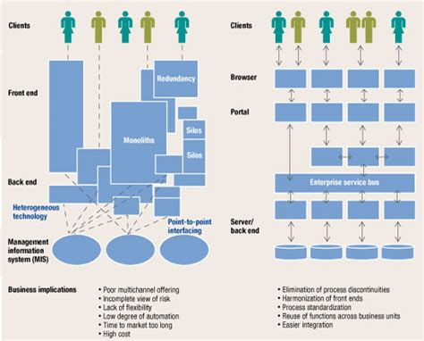design management guidelines it architecture cutting costs and complexity mckinsey