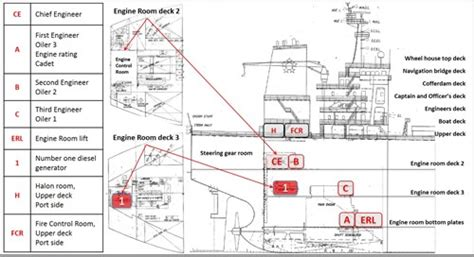 Room Layout Generator investigation 312 mo 2014 008 engine room fire on board