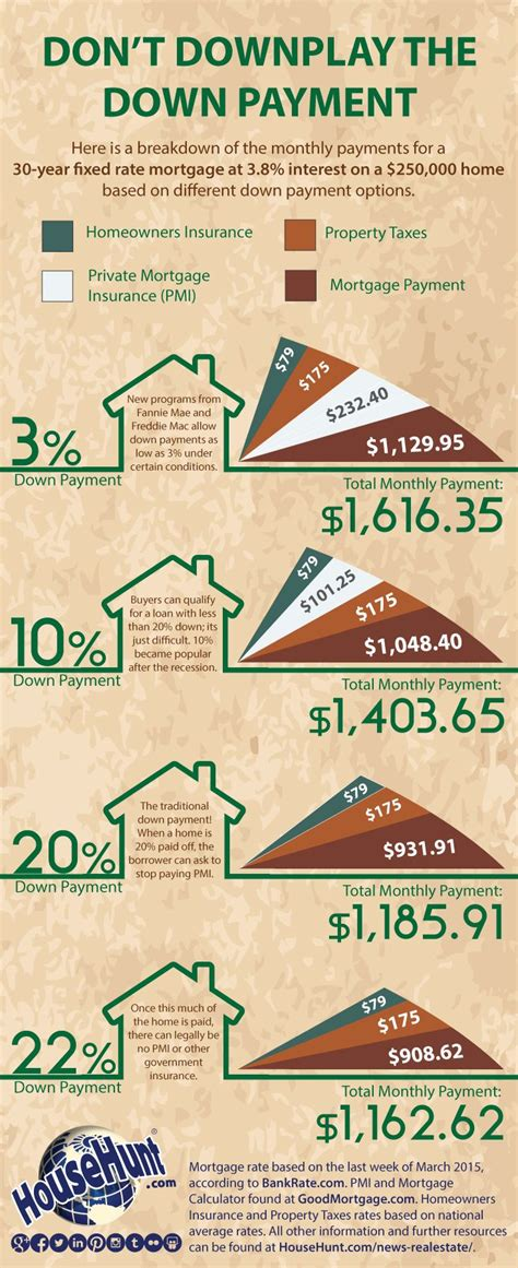 house loan down payment 332 best images about infographics on pinterest
