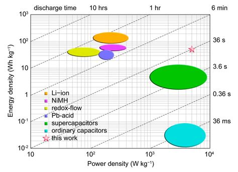 supercapacitors capacity semiliquid battery competitive with both li ion batteries and supercapacitors
