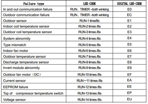 Samsung Ac E3 club des jeunes de mont pr 233 s chambord codes d erreur de