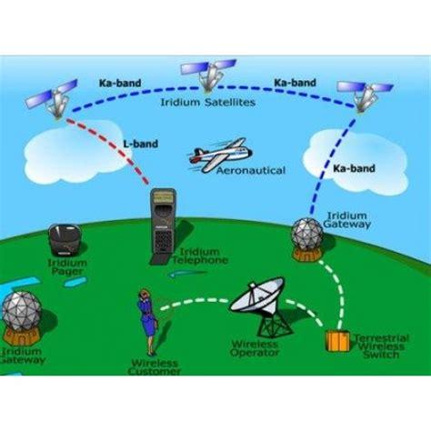 iridium satellite coverage maps background future information