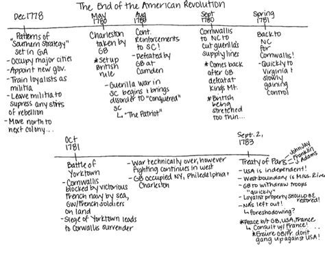 Powerpoint quiz show template free quiz show game template for apush american revolution timeline part ii toneelgroepblik Images