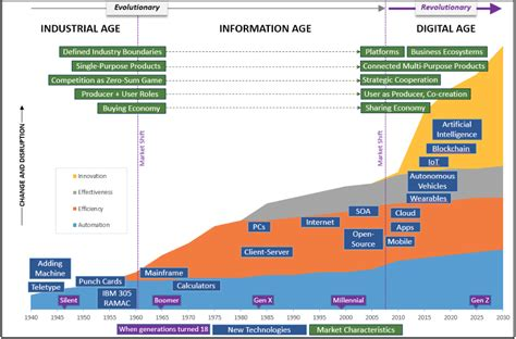digital disruption the future of work skills leadership education and careers in a digital world books charting insurance disruption