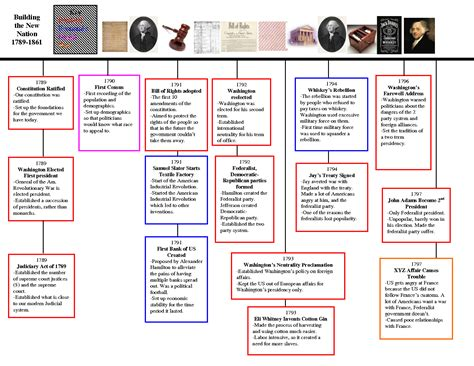tattoo history timeline the american revolution part two world history tattoo