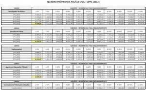 aumento para policia civil em 2016 aumento de salario policia militar sp 2016 tabela de