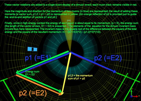 Rest Mass Of Proton by Vectors