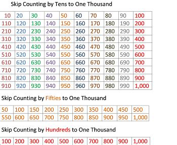 one thousand ways to make 1000 books counting whole numbers up to 1 000 lesson for