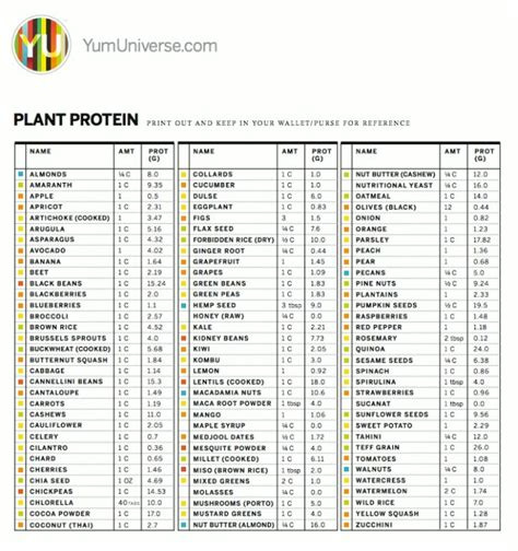 protein chart plant protein chart eat clean