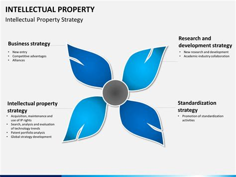 Intellectual Property Powerpoint Template Sketchbubble Ip Strategy Template