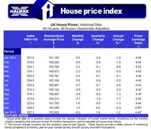 house price index house prices are rising at fastest rate in three years thanks to government s 163 80billion boost