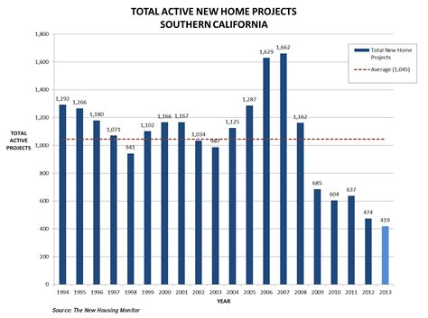 in supply southern california s housing deficit