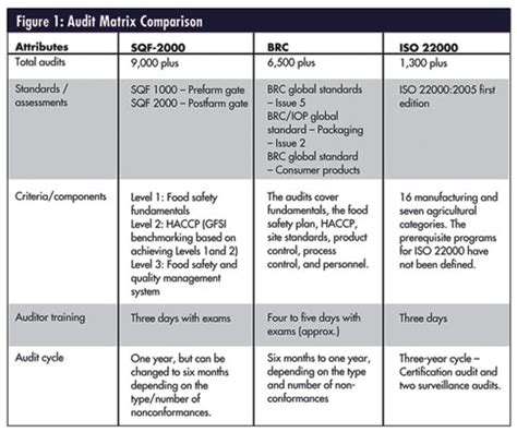 Gfsi Food Safety Standards Quality Digest Sqf Food Quality Plan Template