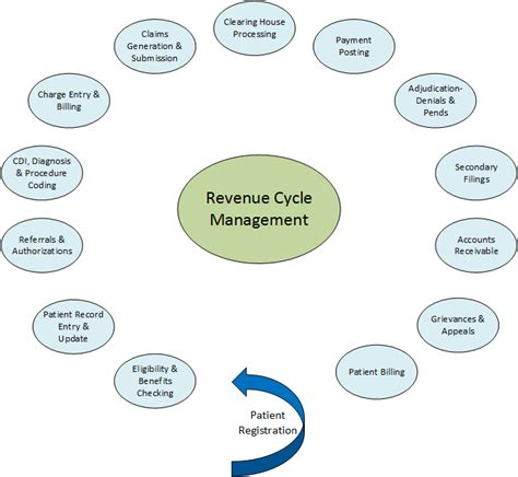 revenue cycle management in healthcare flowchart revenue cycle management in healthcare flowchart create