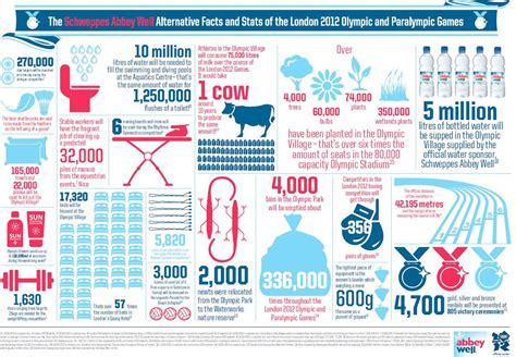 layout of infographic paralympics in design the 5 best infographics creative bloq