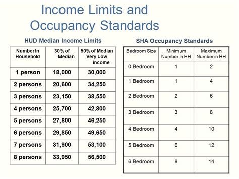 income guidelines for section 8 hud very low income guidelines