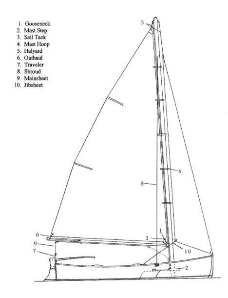 small sailboat rigging diagrams sailboat boom rigging diagrams sailboat get free image
