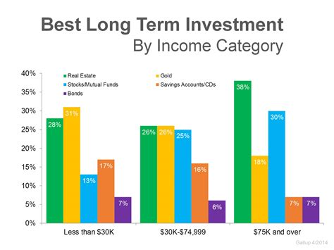 best investment americans believe that real estate is still the best