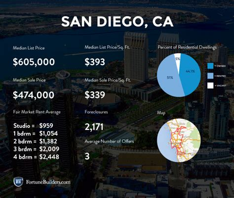 san diego housing market san diego real estate and market trends