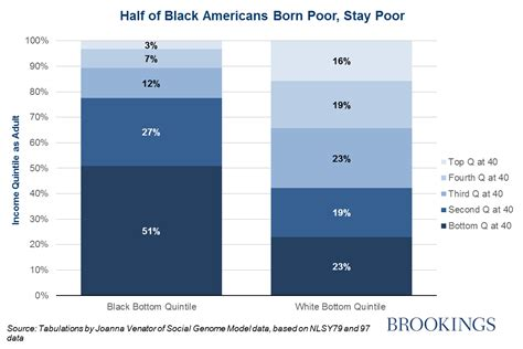 what color does money burn five bleak facts on black opportunity