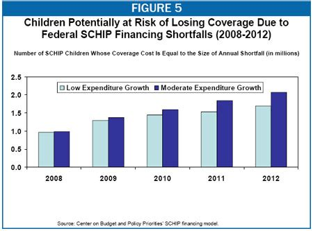 schip funding freezing schip funding in coming years would reverse