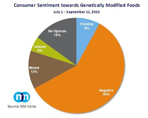 Modified Opinion Definition by Gmos Biotechnology Few Resources Org
