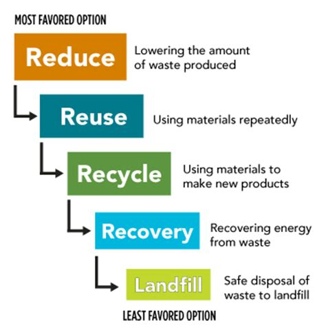 Is Mba Waste Of Time For Product Management by Recyclespot Take