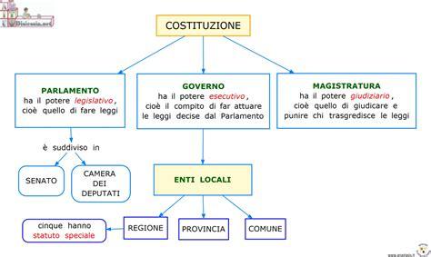 costituzione europea testo cittadinanza e costituzione aiutodislessia net
