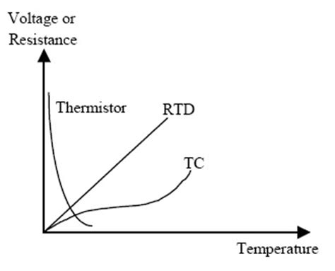 ntc thermistor vs thermocouple thermistor basics ntc thermistor vs ptc thermistor manufacturers