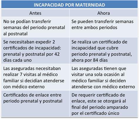 nueva reforma de incapacidad por maternidad 2016 dias de incapacidad por maternidad imss 2016