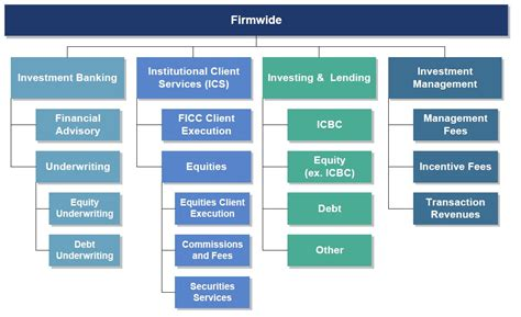 investment bank goldman sachs investment banking structure investment