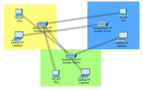 membuat jaringan vpn di cisco cara membuat jaringan wireless di cisco packet tracer my