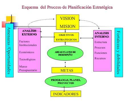 Modelos Curriculares Definicion Y Componentes definiciones conceptuales de planificacion estrategica 1