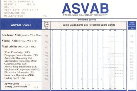 sections of the asvab read book beyond the asvab jumpstart your military career