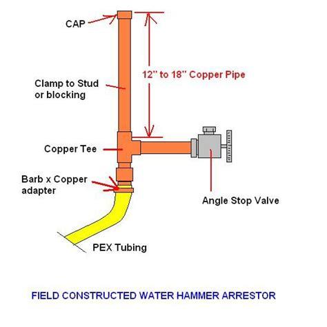 Hammer Arrestors Plumbing by Water Line Question
