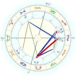 laura harrier birth chart laura bush horoscope for birth date 4 november 1946 born